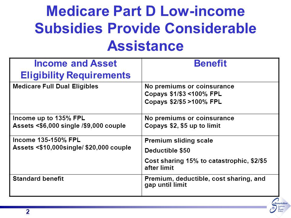2 2 Medicare Part D Low-income Subsidies Provide Considerable Assistance Income and Asset Eligibility Requirements Benefit Medicare Full Dual Eligible
