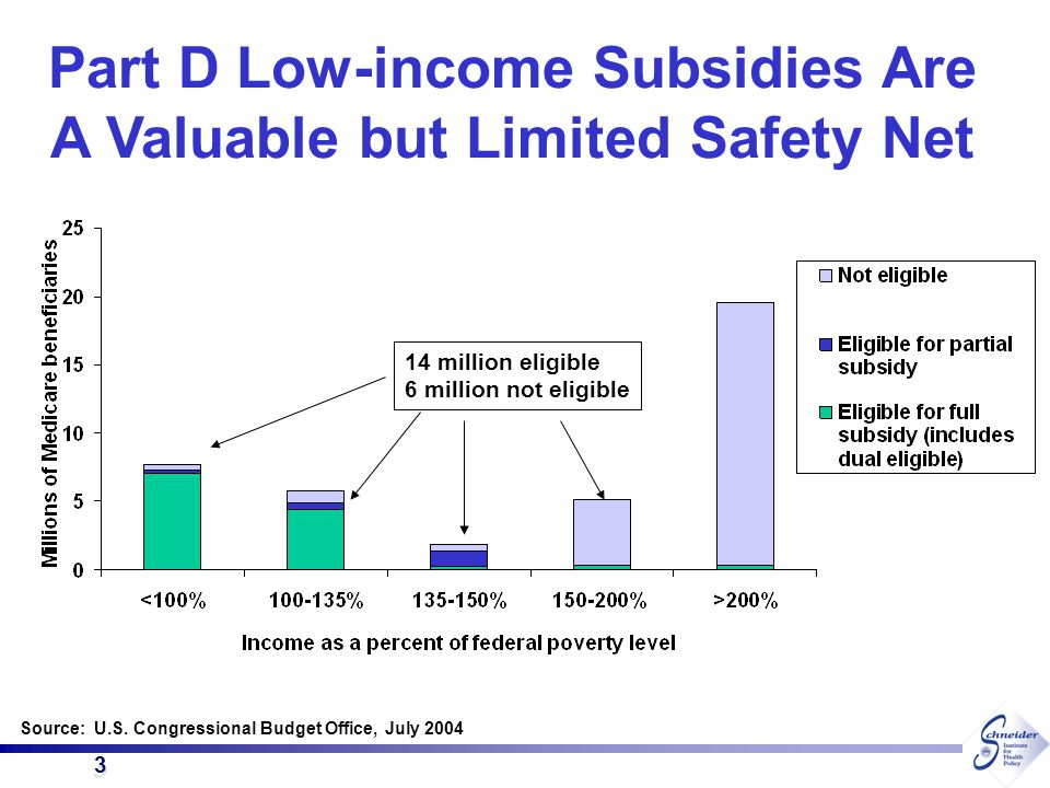 3 3 Part D Low-income Subsidies Are A Valuable but Limited Safety Net Source: U.S. Congressional Budget Office, July 2004 14 million eligible 6 millio