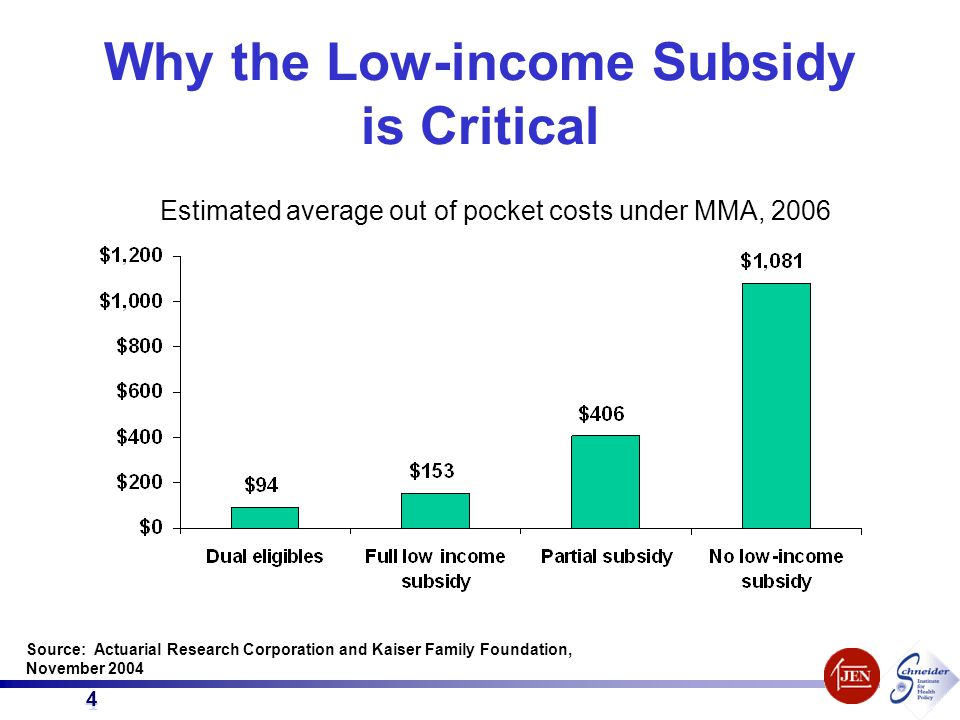 4 4 Why the Low-income Subsidy is Critical Source: Actuarial Research Corporation and Kaiser Family Foundation, November 2004 Estimated average out of