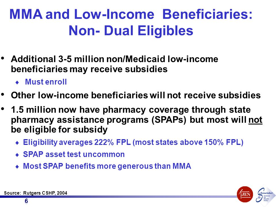 6 6 MMA and Low-Income Beneficiaries: Non- Dual Eligibles Additional 3-5 million non/Medicaid low-income beneficiaries may receive subsidies  Must enroll Other low-income beneficiaries will not receive subsidies 1.5 million now have pharmacy coverage through state pharmacy assistance programs (SPAPs) but most will not be eligible for subsidy  Eligibility averages 222% FPL (most states above 150% FPL)  SPAP asset test uncommon  Most SPAP benefits more generous than MMA Source: Rutgers CSHP, 2004
