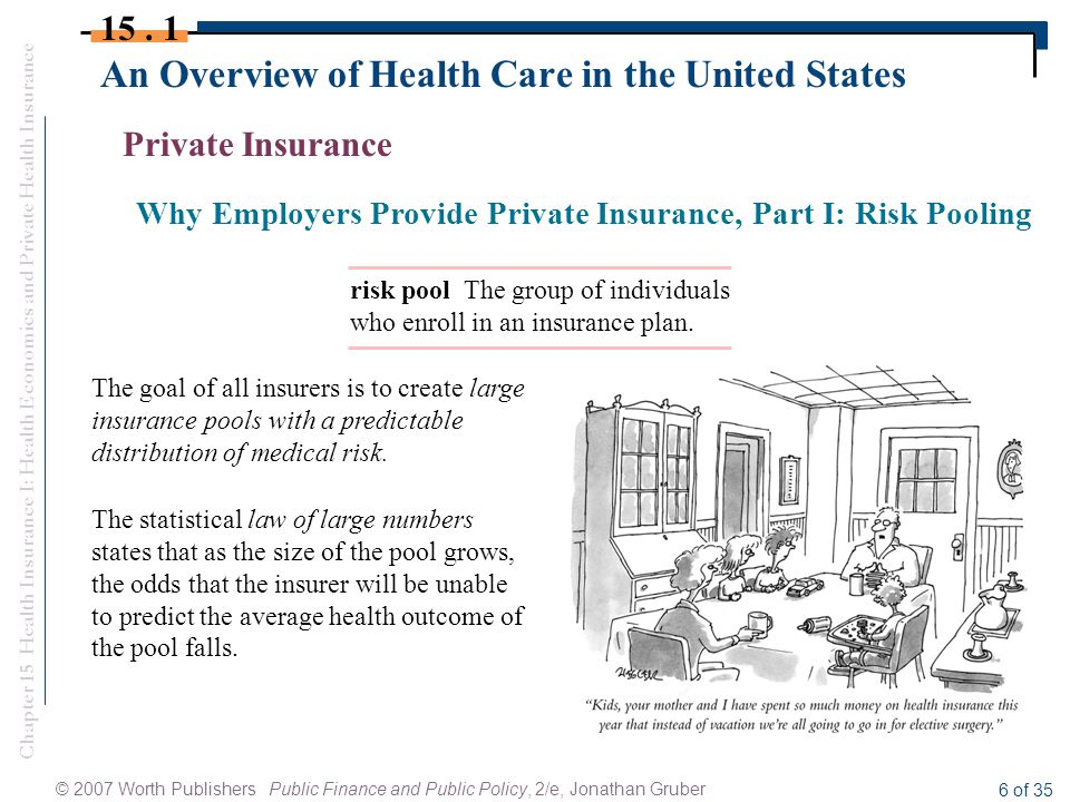 Chapter 15 Health Insurance I: Health Economics and Private Health Insurance © 2007 Worth Publishers Public Finance and Public Policy, 2/e, Jonathan Gruber 6 of 35 An Overview of Health Care in the United States 15.