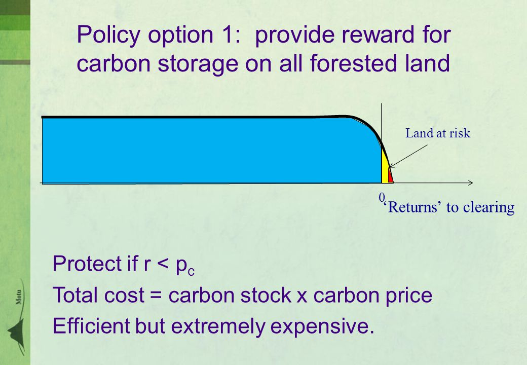 Policy option 1: provide reward for carbon storage on all forested land 'Returns' to clearing 0 Land at risk Protect if r < p c Total cost = carbon stock x carbon price Efficient but extremely expensive.
