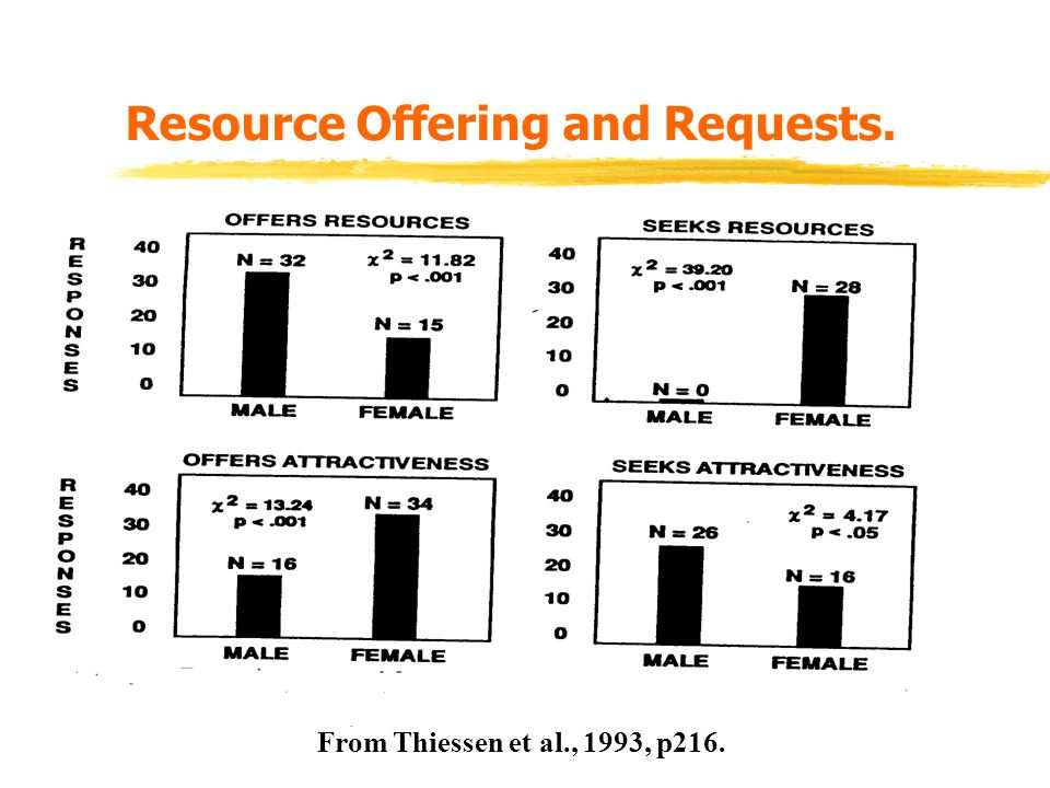 Resource Offering and Requests. From Thiessen et al., 1993, p216.