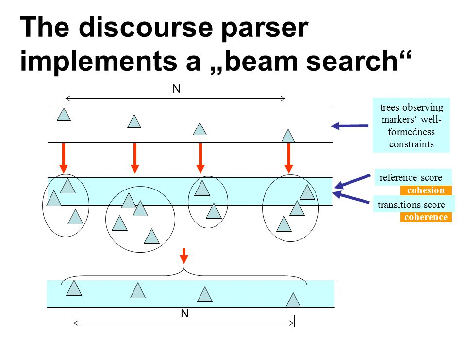 VT guides an incremental discourse parsing The tree resulted after parsing is the one which manifests: –the more natural overall references over the d