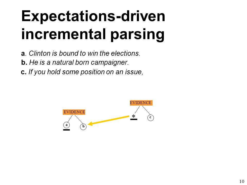 a. Clinton is bound to win the elections. a b EVIDENCE * b. He is a natural born campaigner. 9 Expectations-driven incremental parsing