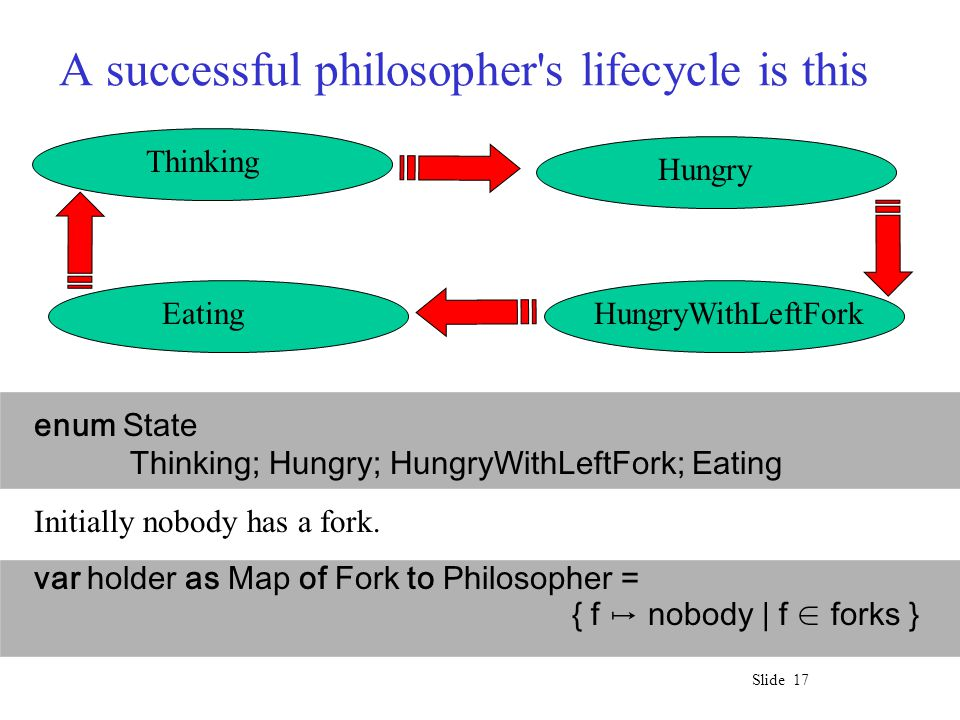 Slide 17 A successful philosopher s lifecycle is this Thinking Hungry HungryWithLeftForkEating enum State Thinking; Hungry; HungryWithLeftFork; Eating Initially nobody has a fork.