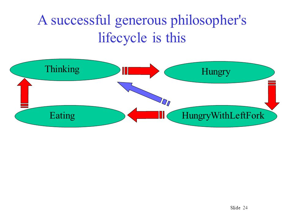 Slide 24 A successful generous philosopher s lifecycle is this Thinking Hungry HungryWithLeftForkEating