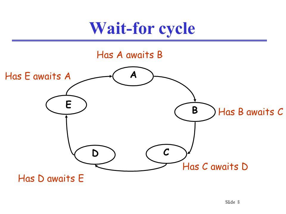 Slide 8 Wait-for cycle A B C D E Has A awaits B Has B awaits C Has C awaits D Has D awaits E Has E awaits A