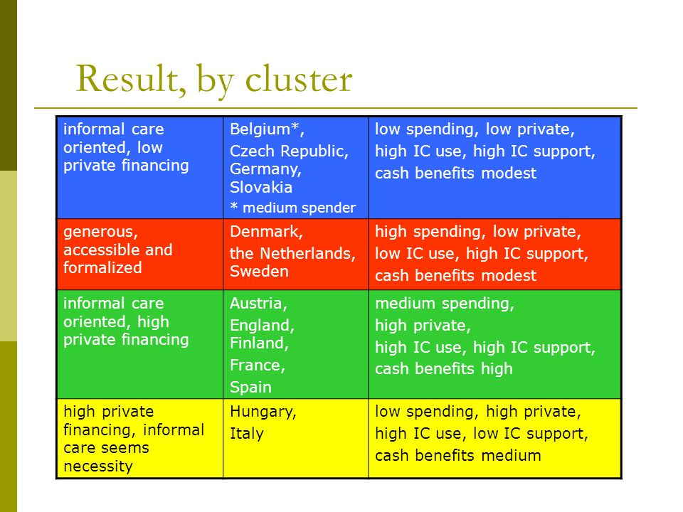 Result, by cluster informal care oriented, low private financing Belgium*, Czech Republic, Germany, Slovakia * medium spender low spending, low private, high IC use, high IC support, cash benefits modest generous, accessible and formalized Denmark, the Netherlands, Sweden high spending, low private, low IC use, high IC support, cash benefits modest informal care oriented, high private financing Austria, England, Finland, France, Spain medium spending, high private, high IC use, high IC support, cash benefits high high private financing, informal care seems necessity Hungary, Italy low spending, high private, high IC use, low IC support, cash benefits medium