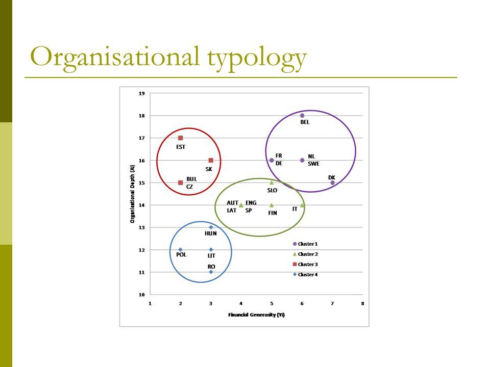 Organisational typology