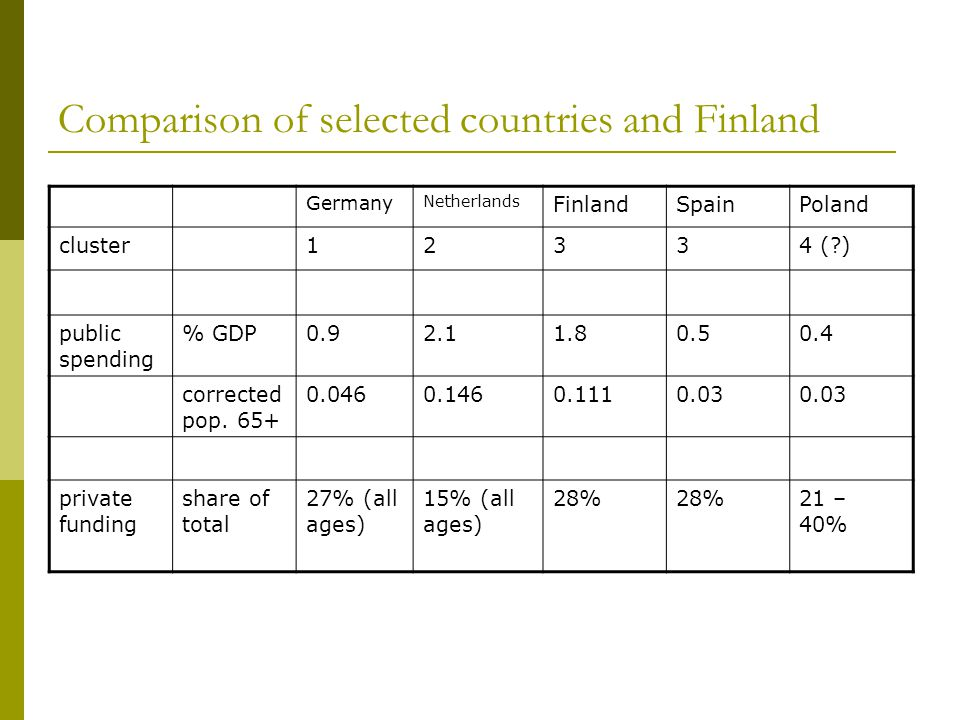 Comparison of selected countries and Finland Germany Netherlands FinlandSpainPoland cluster12334 (?) public spending % GDP0.92.11.80.50.4 corrected pop.