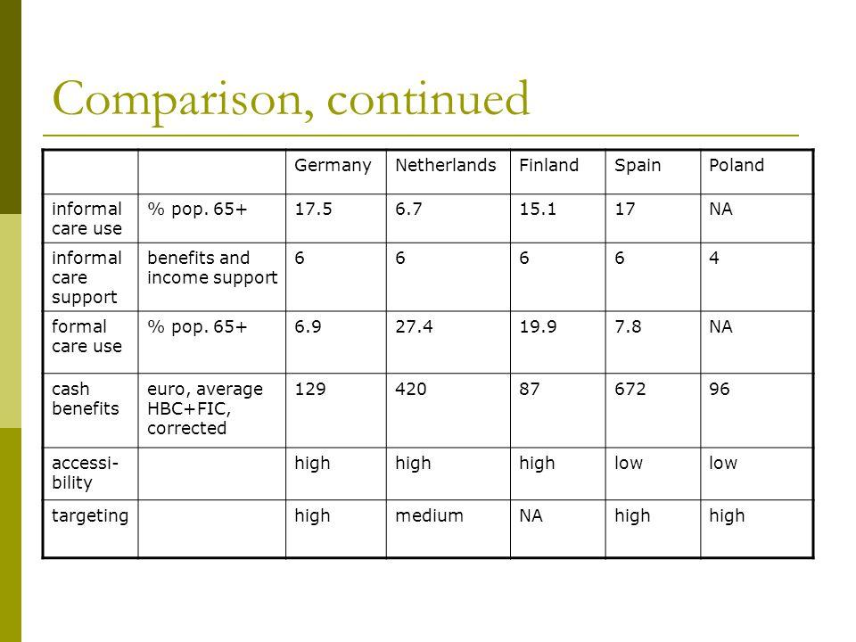 Comparison, continued GermanyNetherlandsFinlandSpainPoland informal care use % pop.