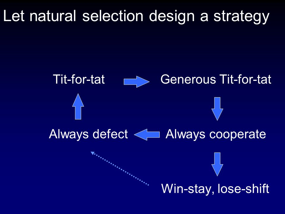 Let natural selection design a strategy Tit-for-tat Generous Tit-for-tat Always defect Always cooperate Win-stay, lose-shift