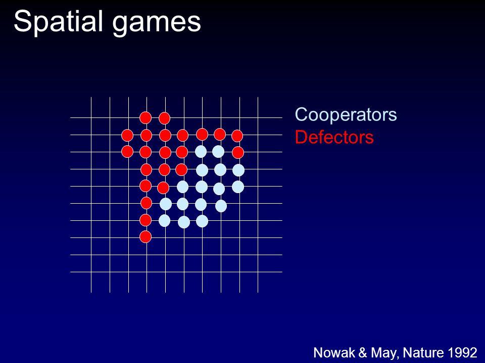 Spatial games Cooperators Defectors Nowak & May, Nature 1992