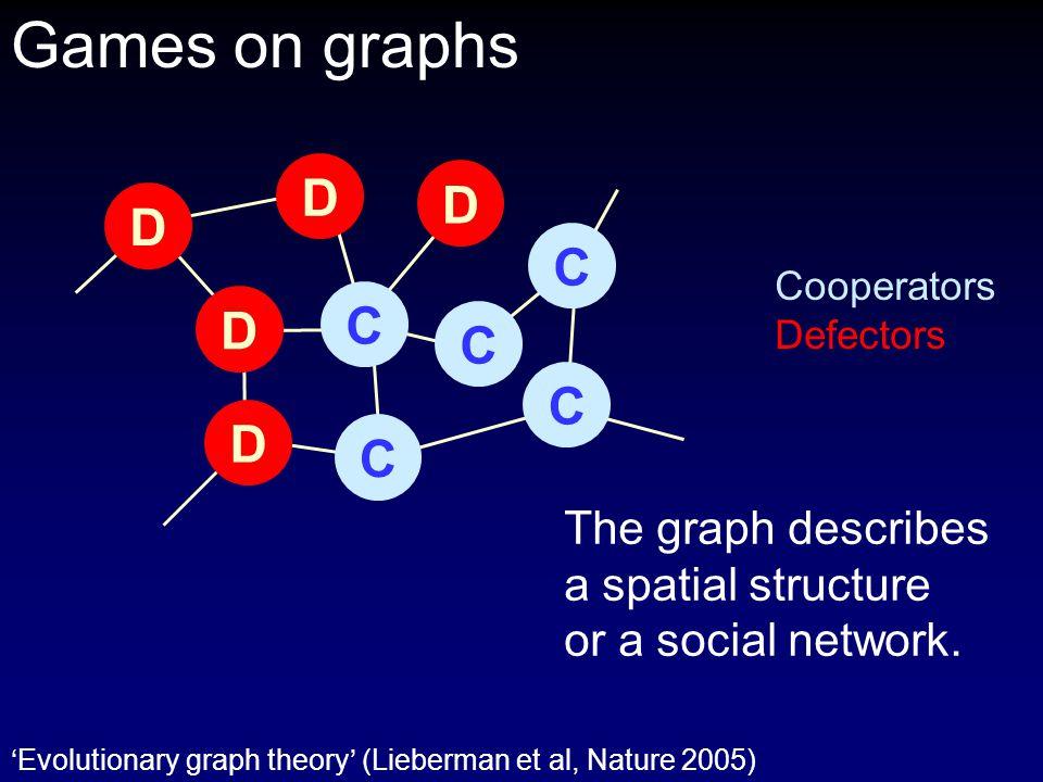 Games on graphs Cooperators Defectors C C C C C D D D D D The graph describes a spatial structure or a social network.
