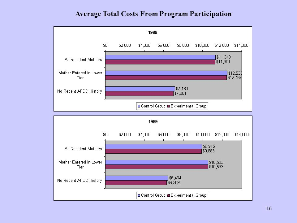 16 Average Total Costs From Program Participation