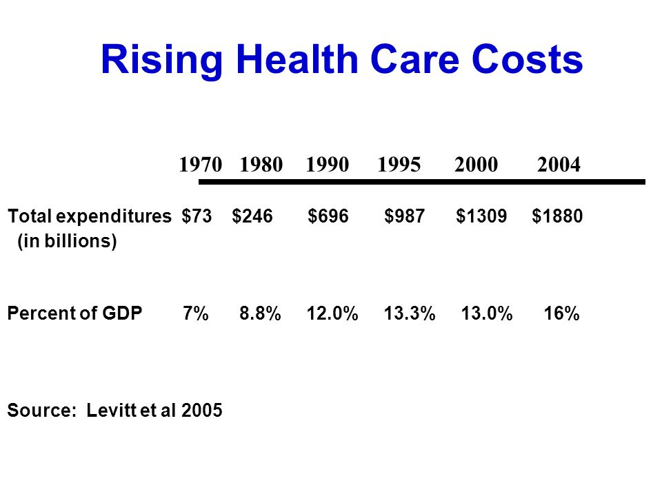 Rising Health Care Costs 1970 1980 1990 1995 2000 2004 Total expenditures $73 $246 $696 $987 $1309 $1880 (in billions) Percent of GDP 7% 8.8% 12.0% 13.3% 13.0% 16% Source: Levitt et al 2005