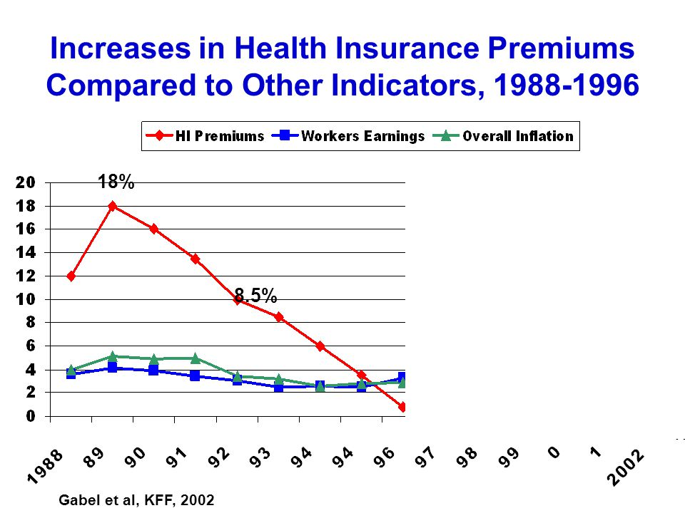 Increases in Health Insurance Premiums Compared to Other Indicators, 1988-1996 18% 12.7% 8.5% 8.3% 4.8% 3.4% 1.6% Gabel et al, KFF, 2002