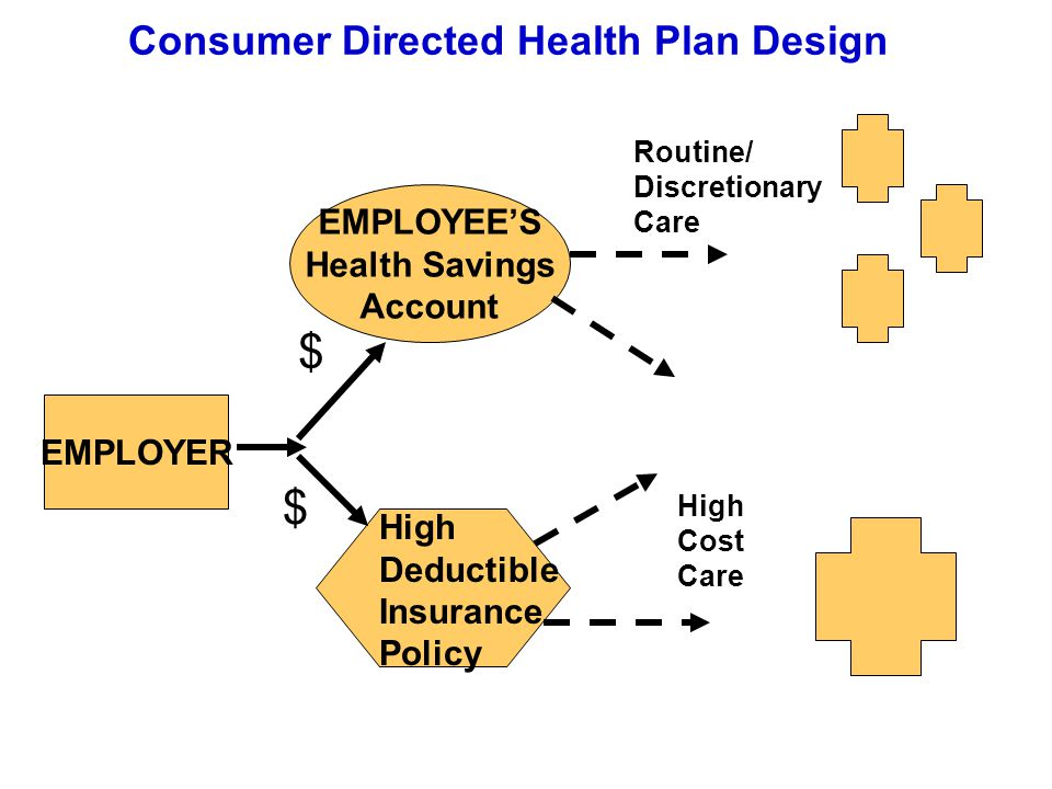 Consumer Directed Health Plan Design EMPLOYEE'S Health Savings Account EMPLOYER High Deductible Insurance Policy $ $ Routine/ Discretionary Care High