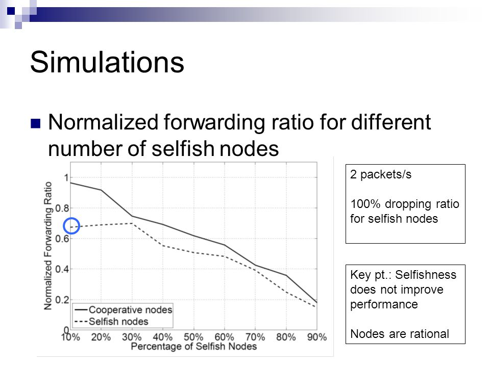 Simulations Normalized forwarding ratio for different number of selfish nodes 2 packets/s 100% dropping ratio for selfish nodes Key pt.: Selfishness d
