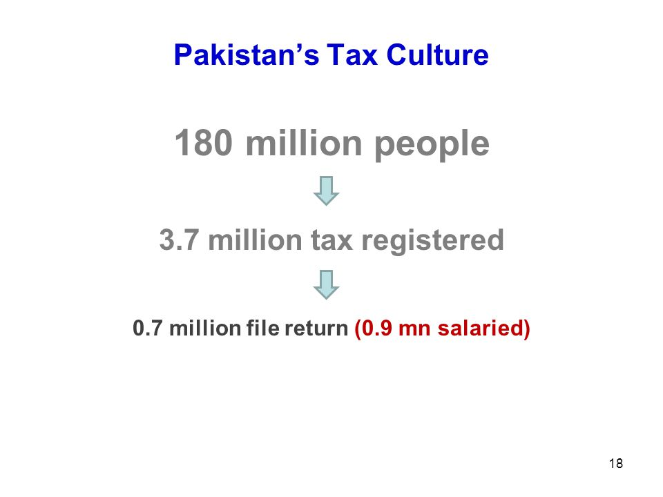 Pakistan's Tax Culture 180 million people 3.7 million tax registered 0.7 million file return (0.9 mn salaried) 18