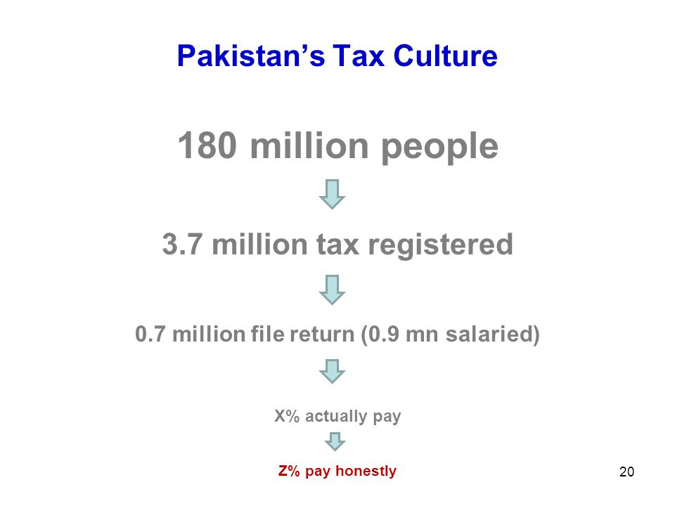 Pakistan's Tax Culture 180 million people 3.7 million tax registered 0.7 million file return (0.9 mn salaried) X% actually pay Z% pay honestly 20