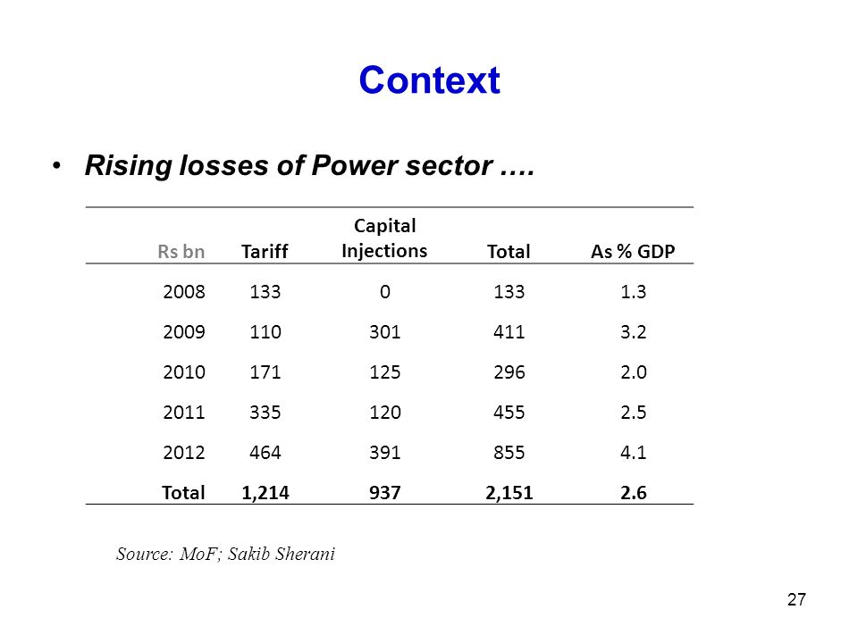 Context Rising losses of Power sector ….