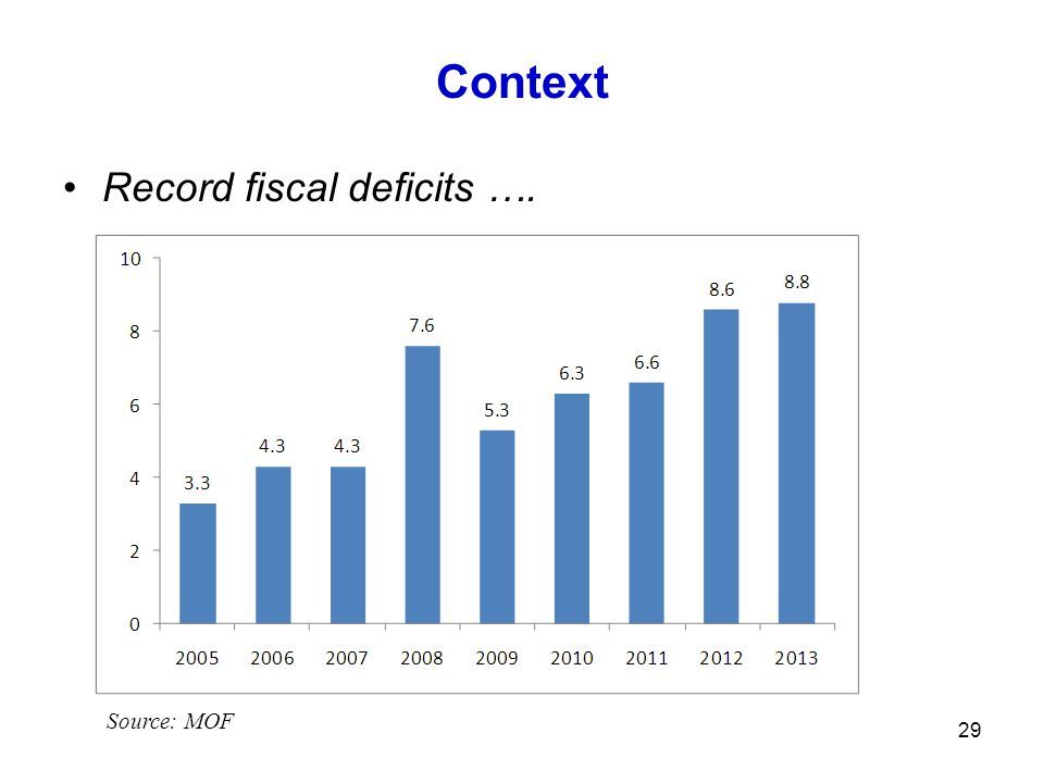 Context Record fiscal deficits …. 29 Source: MOF