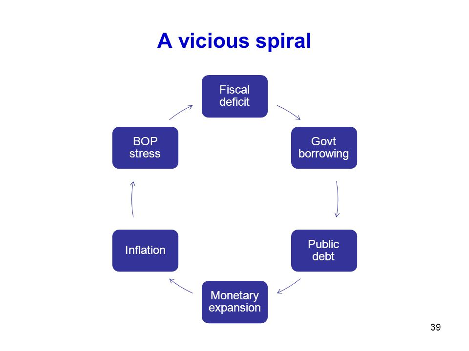 A vicious spiral Fiscal deficit Govt borrowing Public debt Monetary expansion Inflation BOP stress 39