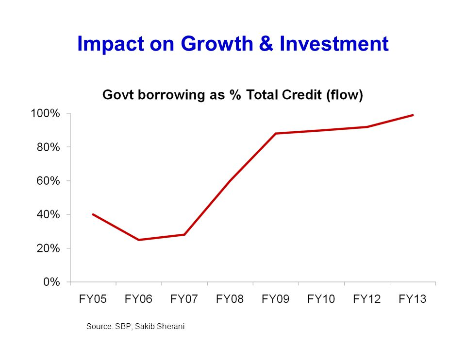 Impact on Growth & Investment Source: SBP; Sakib Sherani