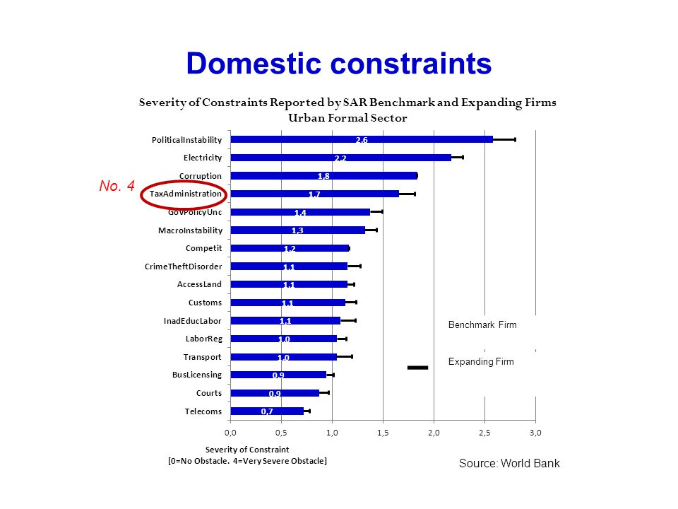 Domestic constraints Expanding Firm Benchmark Firm Severity of Constraints Reported by SAR Benchmark and Expanding Firms Urban Formal Sector Source: W