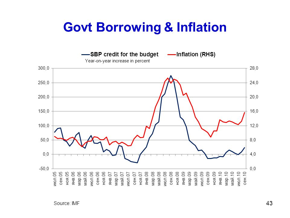 Govt Borrowing & Inflation 43 Source: IMF