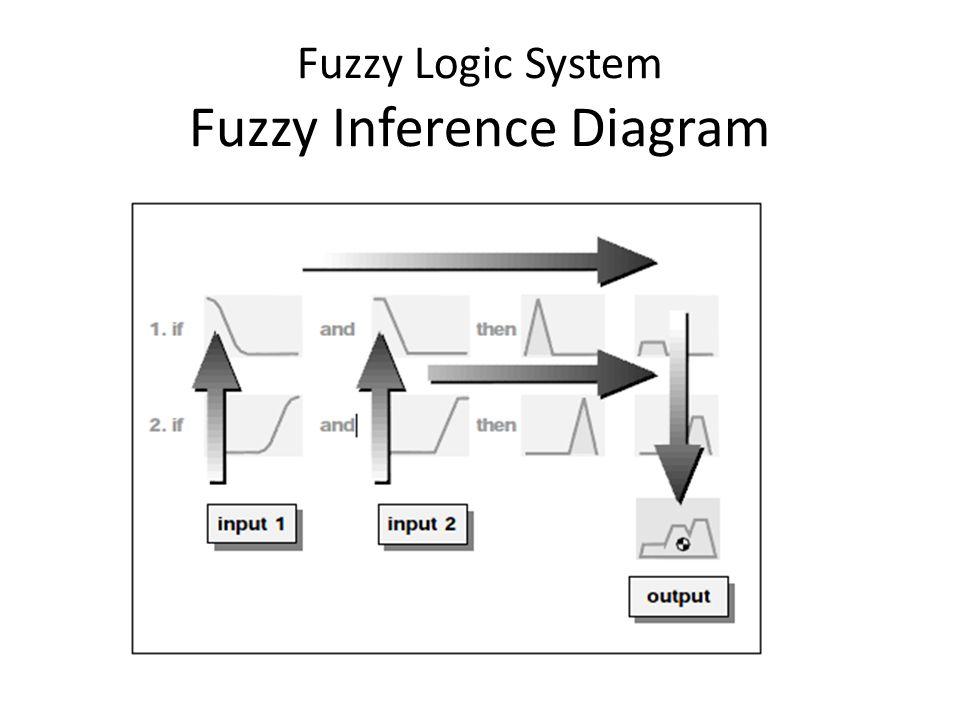 Fuzzy Logic System Fuzzy Inference Diagram