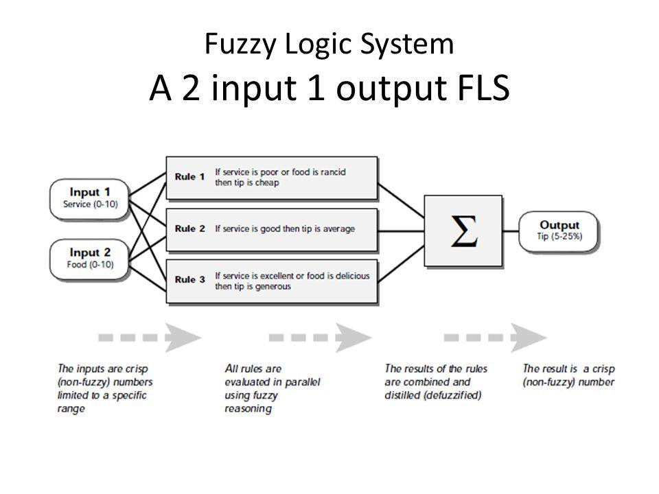 Fuzzy Logic System A 2 input 1 output FLS
