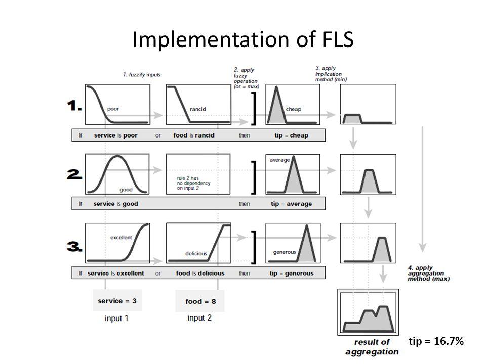 Implementation of FLS tip = 16.7%