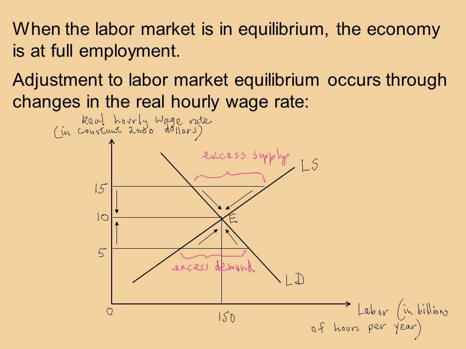 When the labor market is in equilibrium, the economy is at full employment.