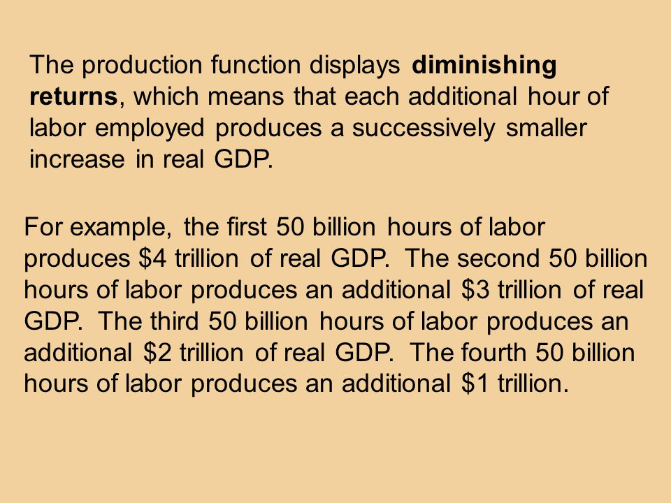 The production function displays diminishing returns, which means that each additional hour of labor employed produces a successively smaller increase in real GDP.