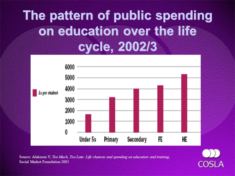 The pattern of public spending on education over the life cycle, 2002/3 Source: Alakeson V, Too Much, Too Late: Life chances and spending on education and training, Social Market Foundation 2005