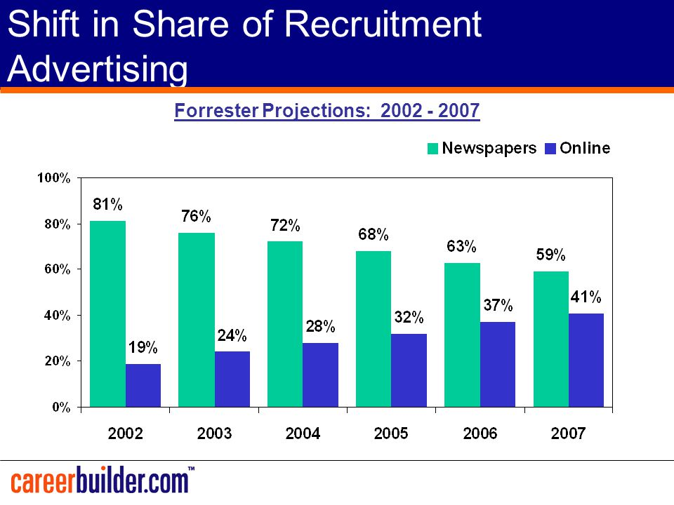 Shift in Share of Recruitment Advertising Forrester Projections: 2002 - 2007