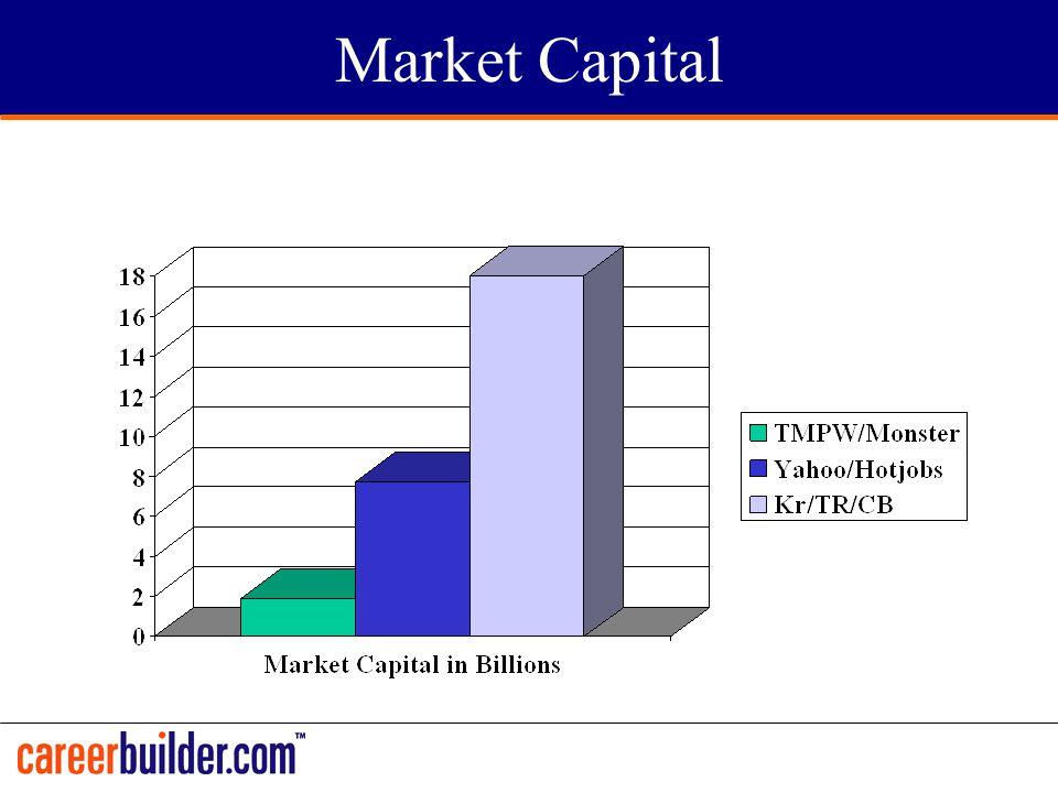 Market Capital
