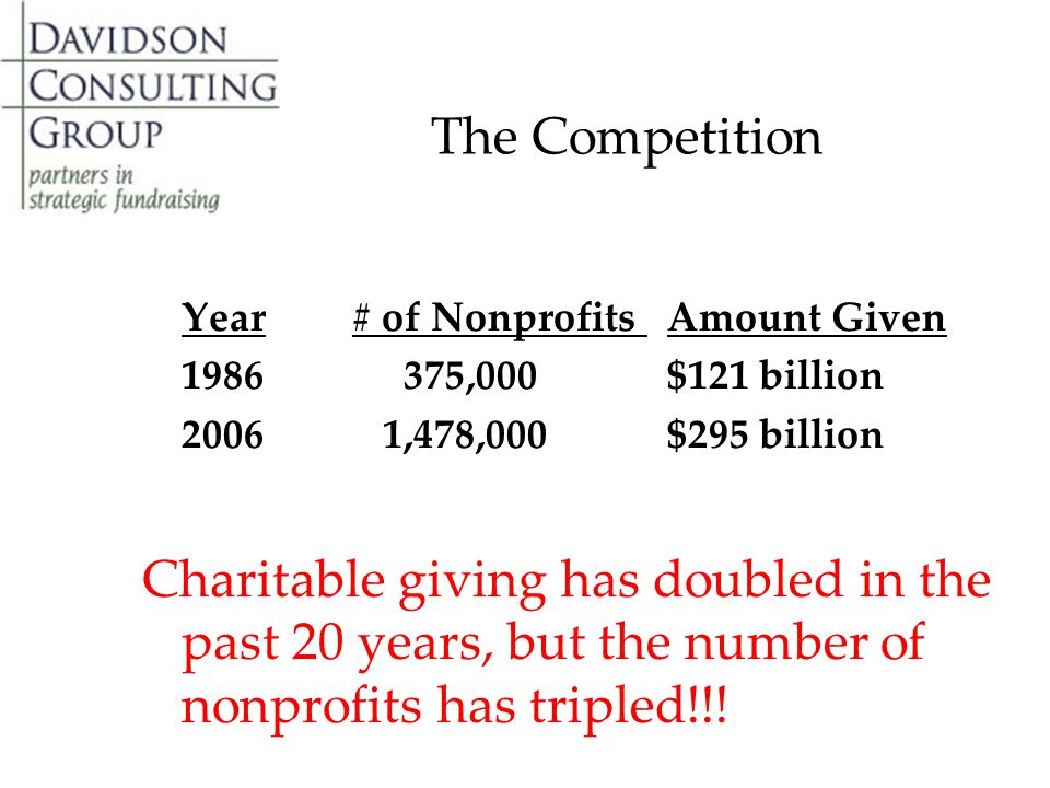 The Competition Year# of Nonprofits Amount Given 1986 375,000 $121 billion 2006 1,478,000 $295 billion Charitable giving has doubled in the past 20 years, but the number of nonprofits has tripled!!!