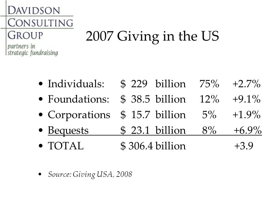 2007 Giving in the US Individuals: $ 229 billion 75% +2.7% Foundations:$ 38.5 billion 12% +9.1% Corporations$ 15.7 billion 5% +1.9% Bequests$ 23.1 billion 8% +6.9% TOTAL$ 306.4 billion +3.9 Source: Giving USA, 2008