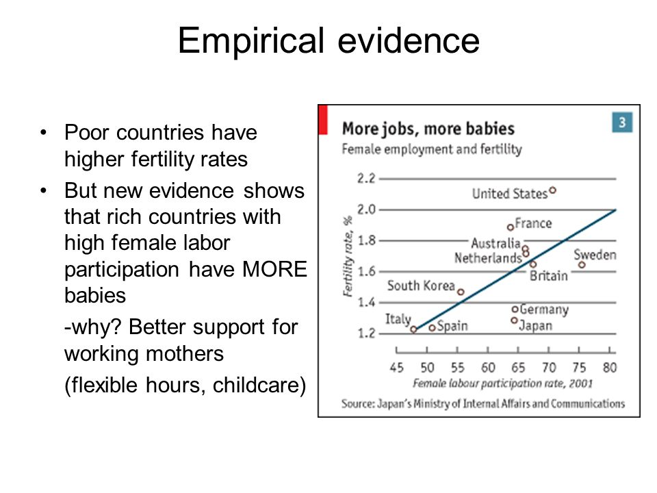 Empirical evidence Poor countries have higher fertility rates But new evidence shows that rich countries with high female labor participation have MORE babies -why.