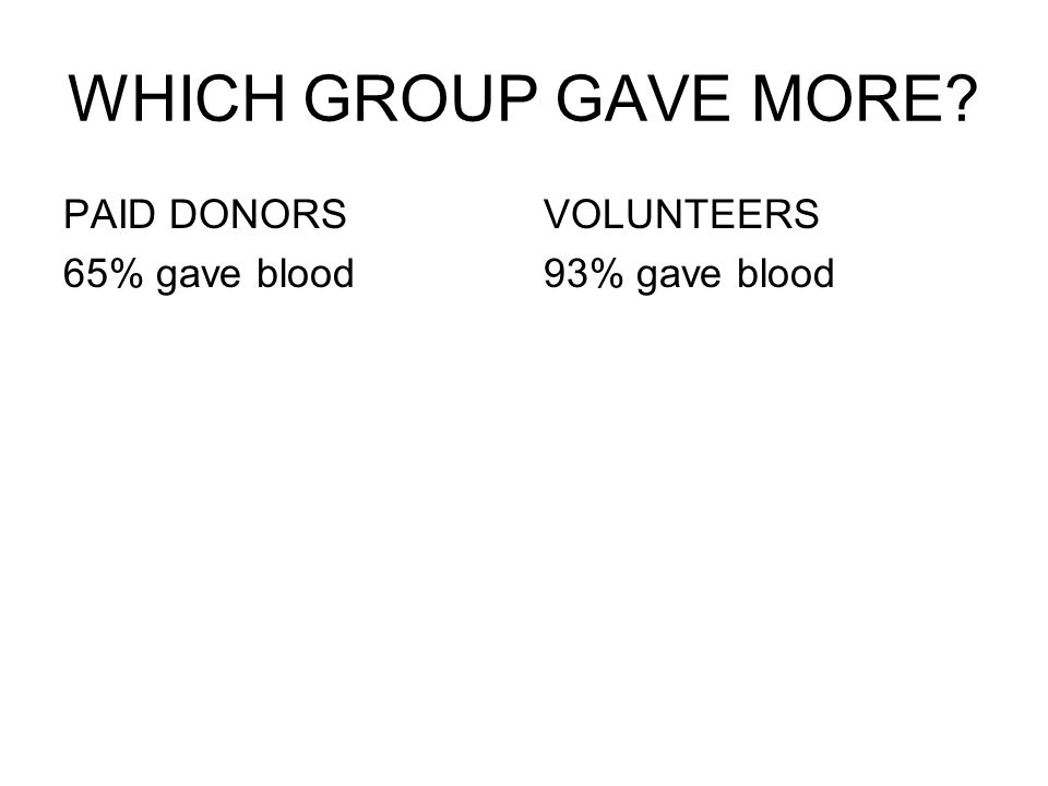 WHICH GROUP GAVE MORE? PAID DONORS 65% gave blood VOLUNTEERS 93% gave blood