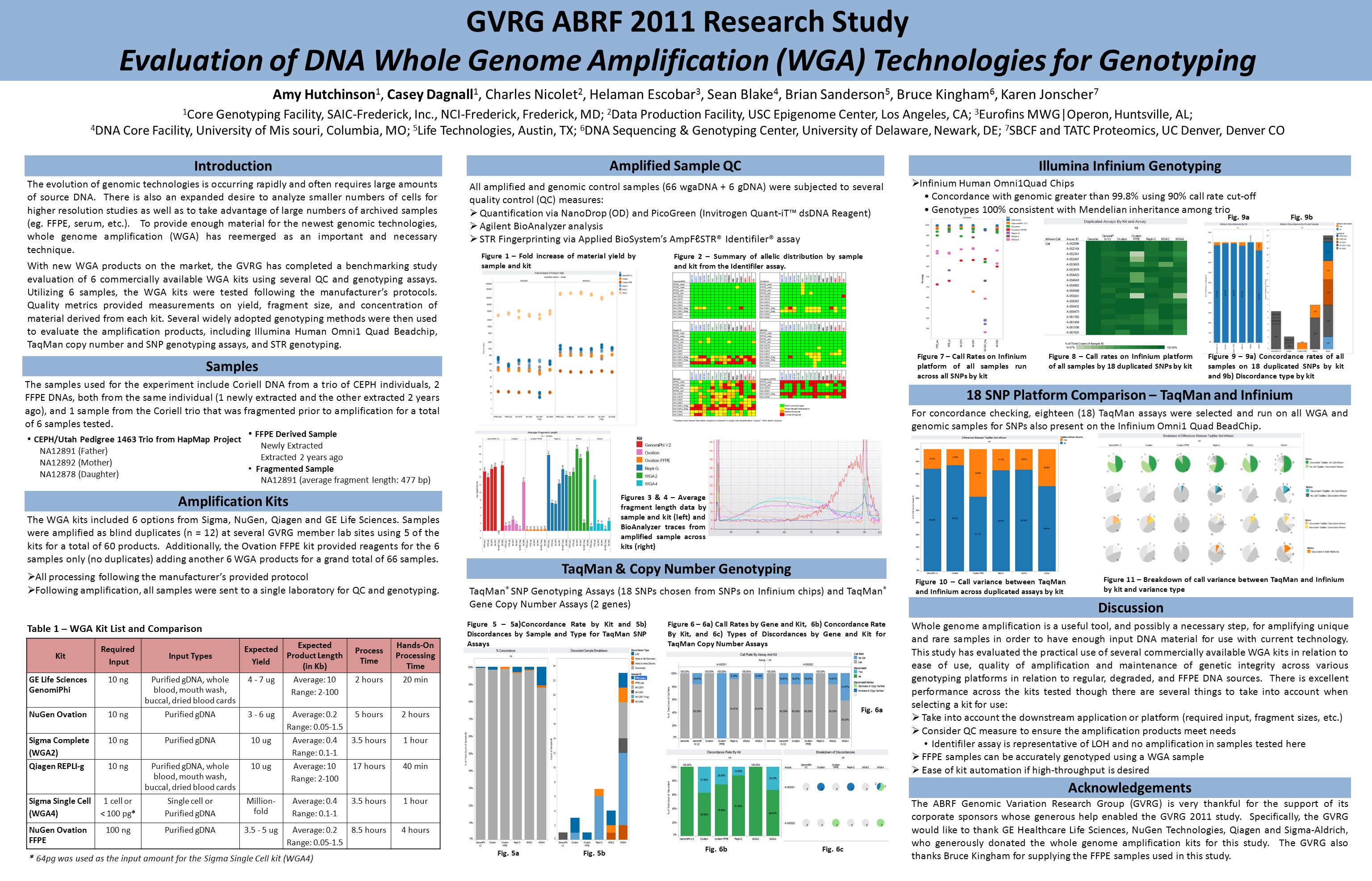 GVRG ABRF 2011 Research Study Evaluation of DNA Whole Genome Amplification (WGA) Technologies for Genotyping The evolution of genomic technologies is occurring rapidly and often requires large amounts of source DNA.