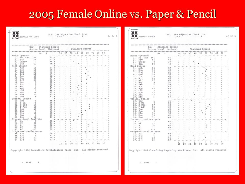 2005 Female Online vs. Paper & Pencil