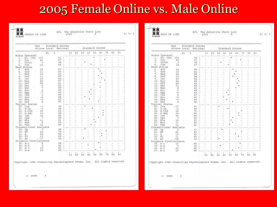 2005 Female Online vs. Male Online