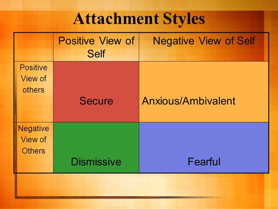 Attachment Styles Positive View of Self Negative View of Self Positive View of others SecureAnxious/Ambivalent Negative View of Others DismissiveFearful