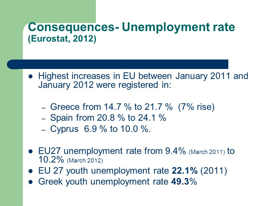 Consequences- Unemployment rate (Eurostat, 2012) Highest increases in EU between January 2011 and January 2012 were registered in: – Greece from 14.7 % to 21.7 % (7% rise) – Spain from 20.8 % to 24.1 % – Cyprus 6.9 % to 10.0 %.