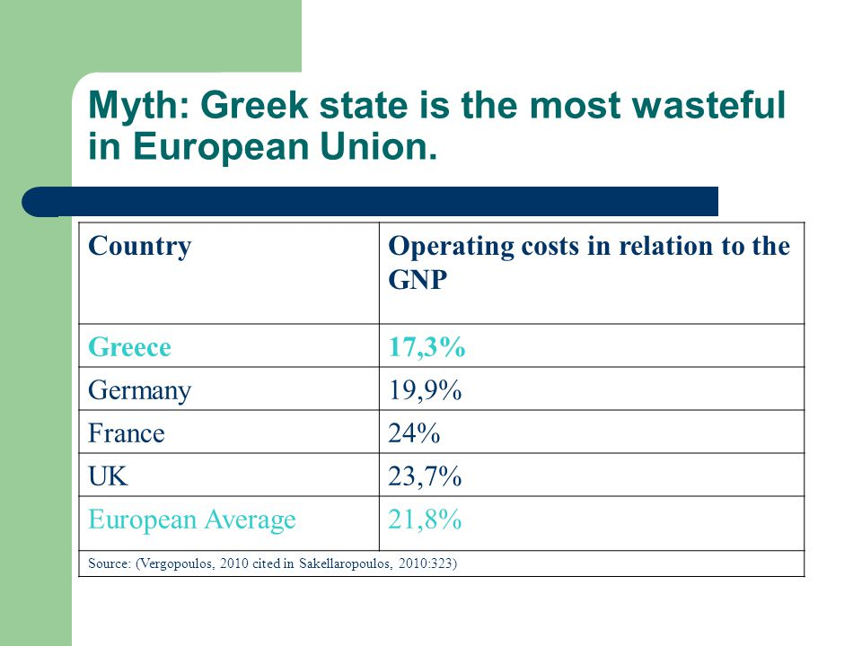 Myth: Greek state is the most wasteful in European Union.